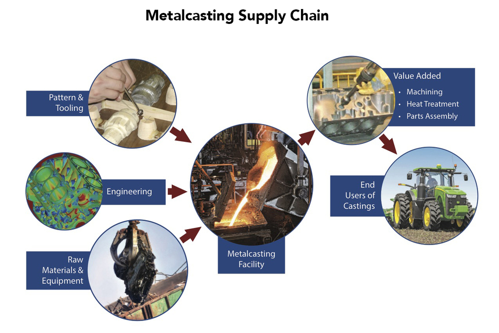 metalcasting industry supply chain